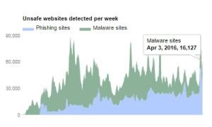malware google