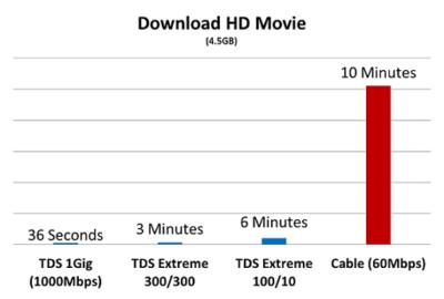 5 reasons fiber is better | TDS Home